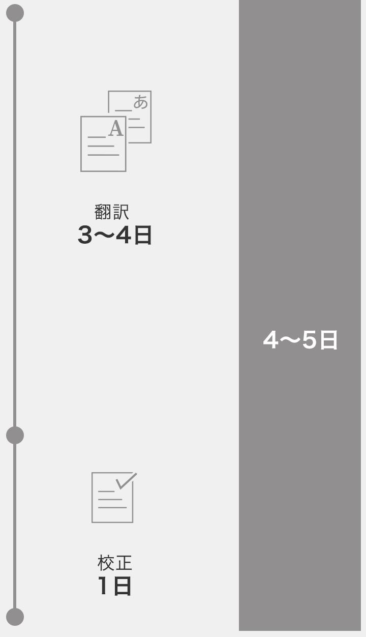 通常の翻訳イメージ